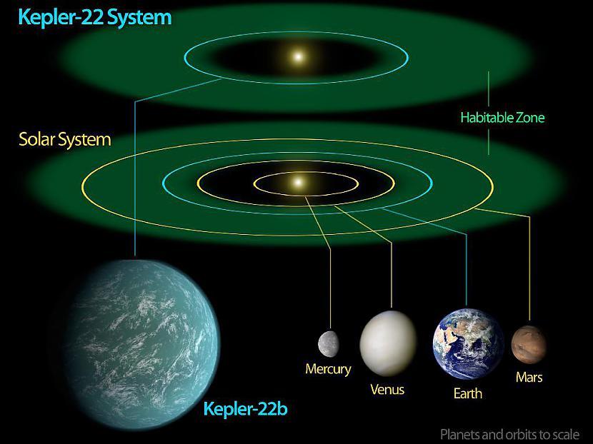 NASA Kepler misija ir ... Autors: Colonel Meow NASA apstiprina pirmo planētu apdzīvojamā zonā.