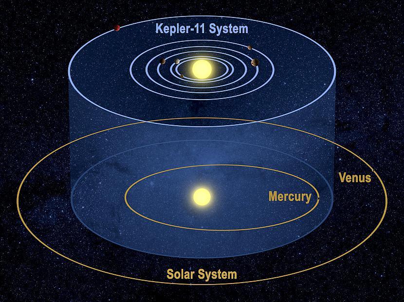 Kepler atklāj planētas un... Autors: Colonel Meow NASA apstiprina pirmo planētu apdzīvojamā zonā.