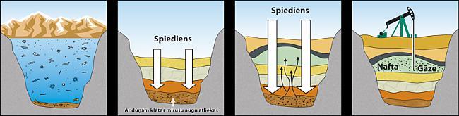 Tā pat uz saturna pavadoņa... Autors: MONTANNA No kā radās nafta?