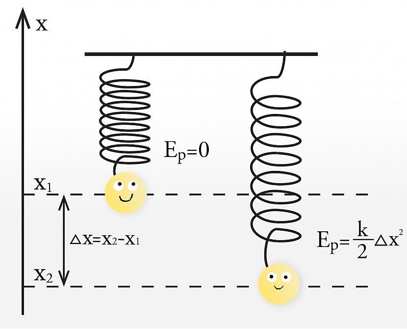 Potenciālās enerģijas... Autors: Fosilija 5 fizikas fakti, kuri tev patiks. [7]