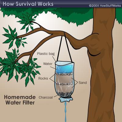 ŪdensJa esat pasargāts no... Autors: Cicicita Izdzīvošanas paņēmieni (pirmā daļa) Izdzīvošanas prioritātes