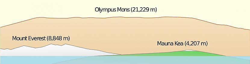 Tādad jūs domāsit tēma ir... Autors: Fosilija Kurā kalnā ir vieglāk uzkāpt- Everestā vai Olimpā?