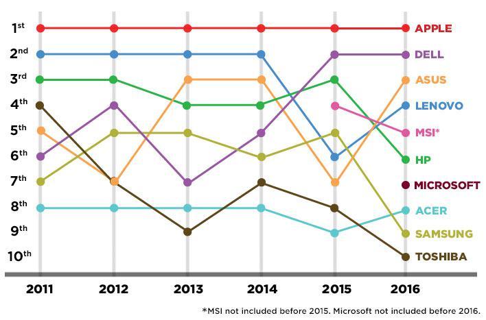 Statistika par laika periodu... Autors: Datuvelv Kura kompānija ražo labākos portatīvos datorus?
