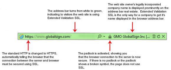 Kas ir SSLKad Tu ievadi... Autors: ytteroy SSL sertifikāts = drošs internets. Kas tas ir un kā to iegūt?