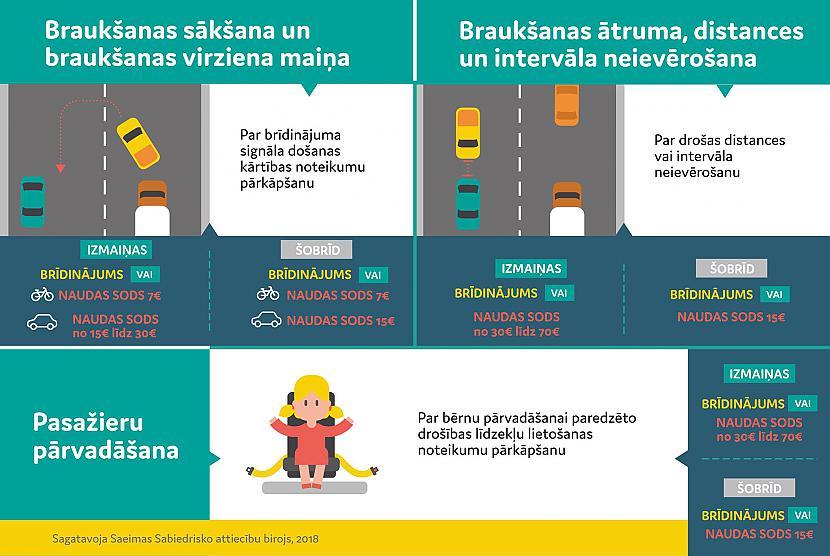 Autors: EV1TA No šodienas stājas spēkā jaunie sodi par pārkāpumiem ceļu satiksmē