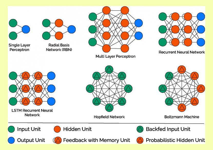 Autors: Strāvonis Elektroniskie neironu tīkli vai mašīnapmācība